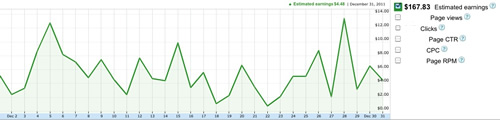 Dec 2011 Adsense Income