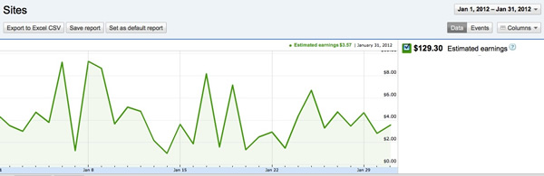 Adsense Income Jan 2012