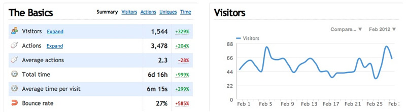 IMT Web Traffic Report Feb 2012